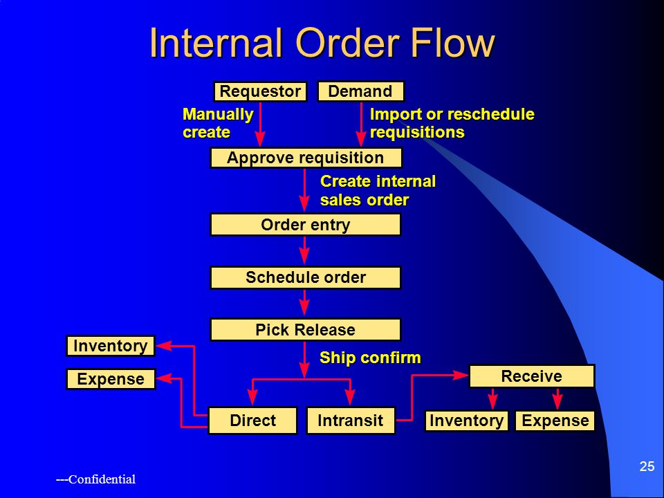 ---Confidential 25 Internal Order Flow Inventory Expense Pick Release Import or reschedule requisitions Create internal sales order Manually create Requestor Demand Approve requisition Order entry Schedule order Ship confirm Intransit Receive InventoryExpense Direct