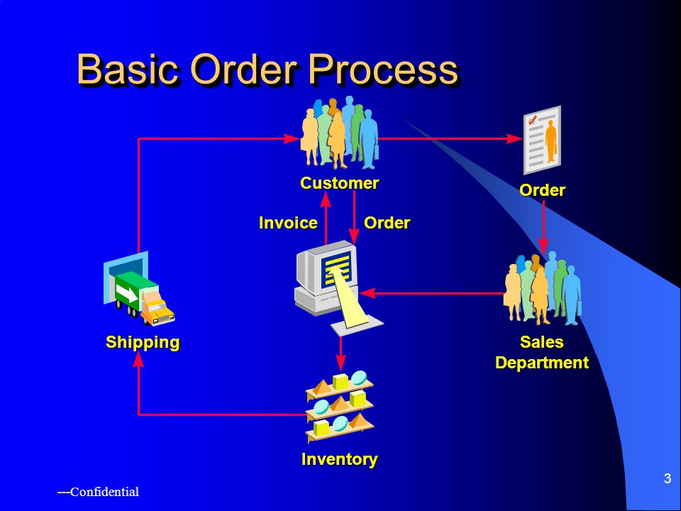 ---Confidential 3 Basic Order Process Shipping Customer Sales Department Inventory Order InvoiceOrder