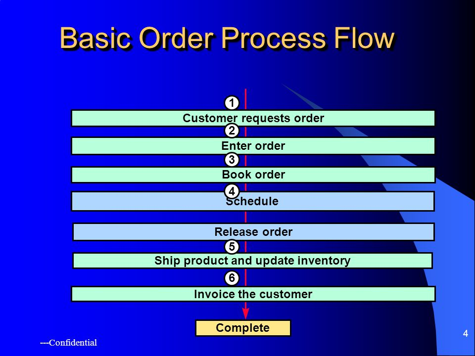 ---Confidential 4 Basic Order Process Flow Customer requests order Enter order Schedule Release order Ship product and update inventory Invoice the customer Complete Book order