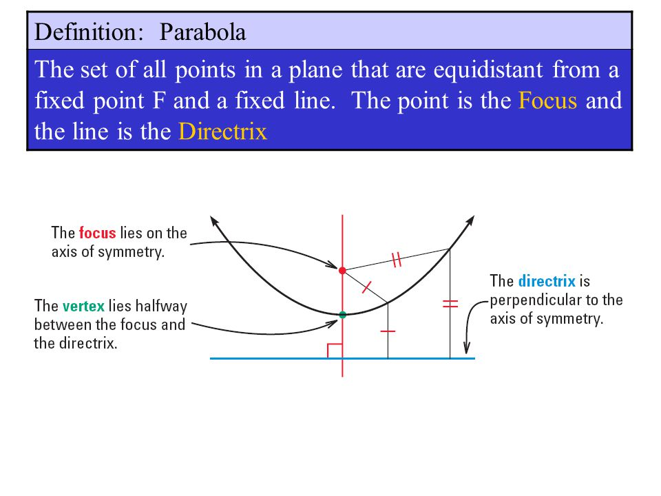 Chapter Parabolas