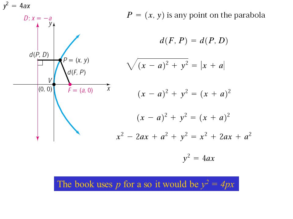 Definition: Parabola The set of all points in a plane that are equidistant from a fixed point F and a fixed line.