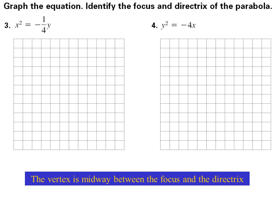 The vertex is midway between the focus and the directrix