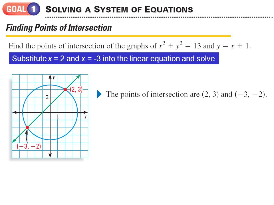Substitute x = 2 and x = -3 into the linear equation and solve for y.