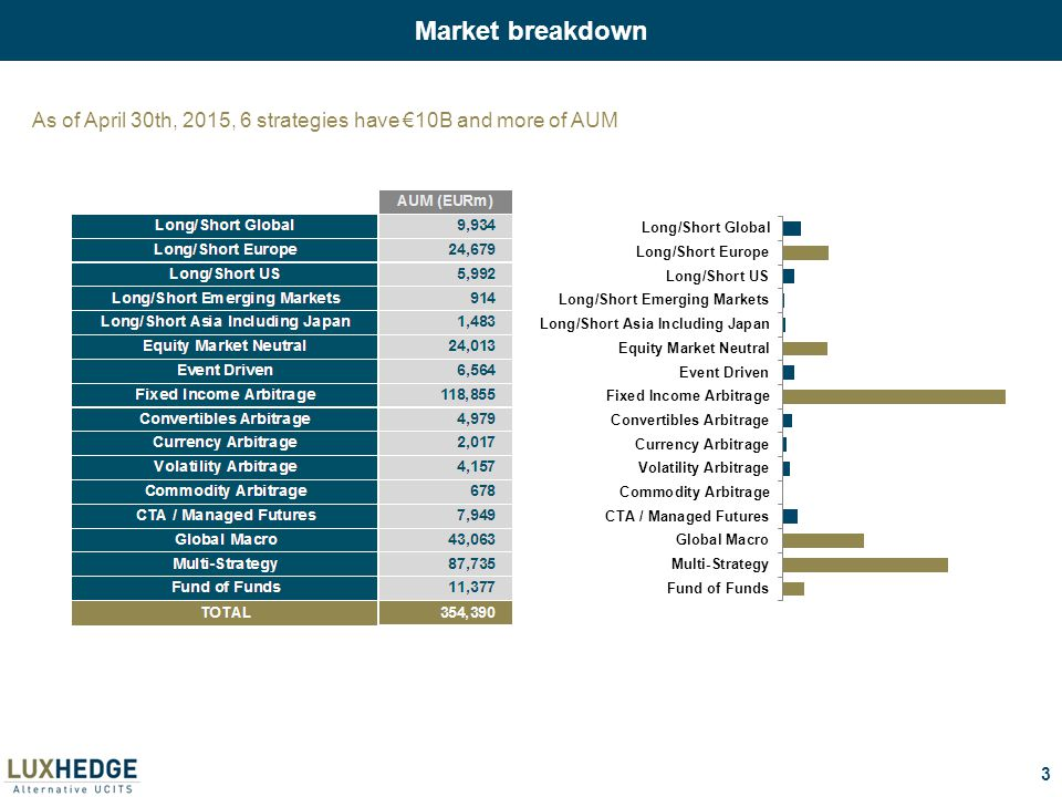 3 Market breakdown As of April 30th, 2015, 6 strategies have €10B and more of AUM