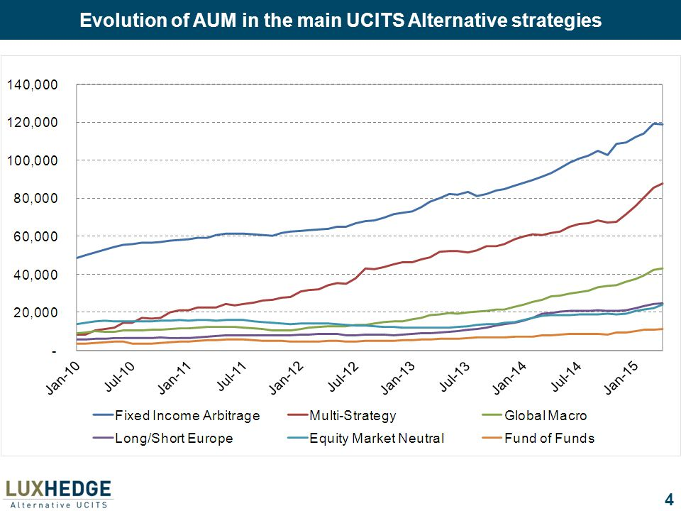 4 Evolution of AUM in the main UCITS Alternative strategies