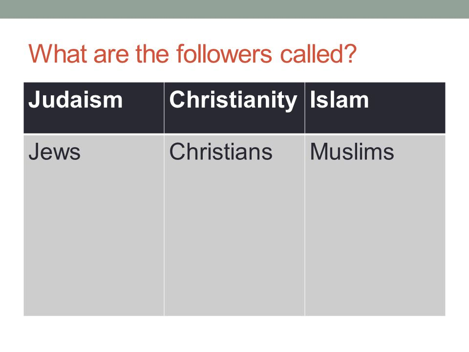 What are the followers called JudaismChristianityIslam JewsChristiansMuslims