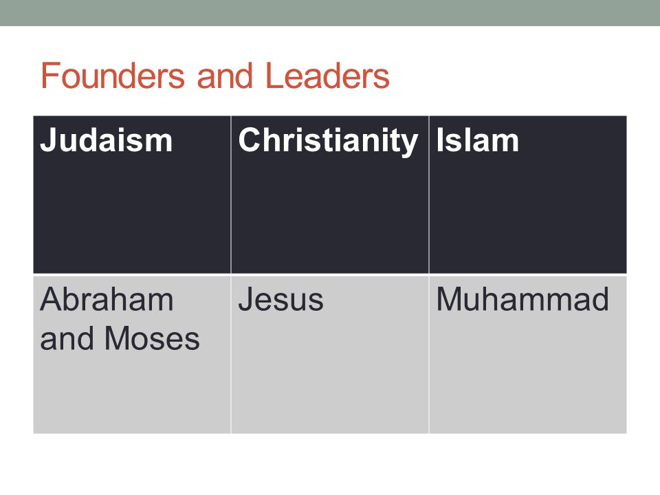 Founders and Leaders JudaismChristianityIslam Abraham and Moses JesusMuhammad