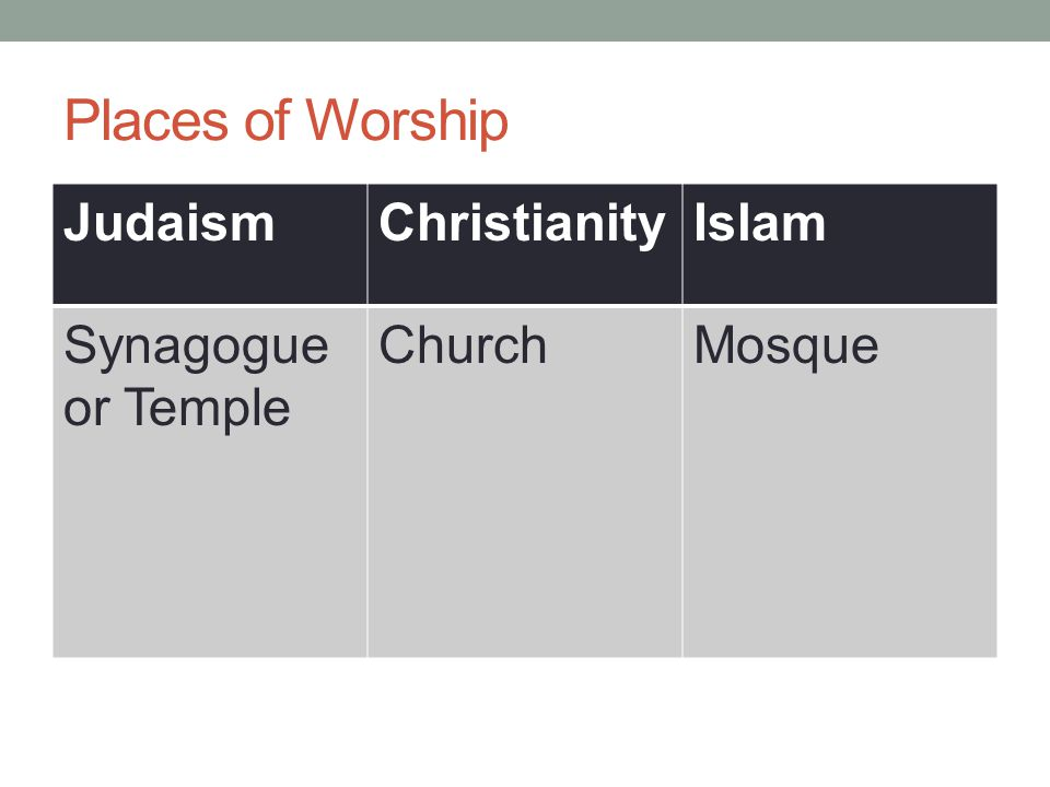 Places of Worship JudaismChristianityIslam Synagogue or Temple ChurchMosque
