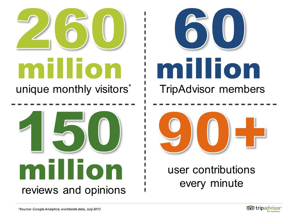 user contributions every minute unique monthly visitors * million reviews and opinions million *Source: Google Analytics, worldwide data, July 2013 TripAdvisor members million