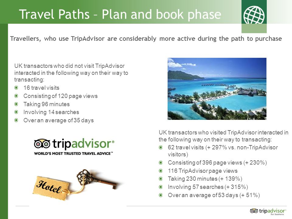 Travel Paths – Plan and book phase Travellers, who use TripAdvisor are considerably more active during the path to purchase UK transactors who visited TripAdvisor interacted in the following way on their way to transacting: 62 travel visits (+ 297% vs.