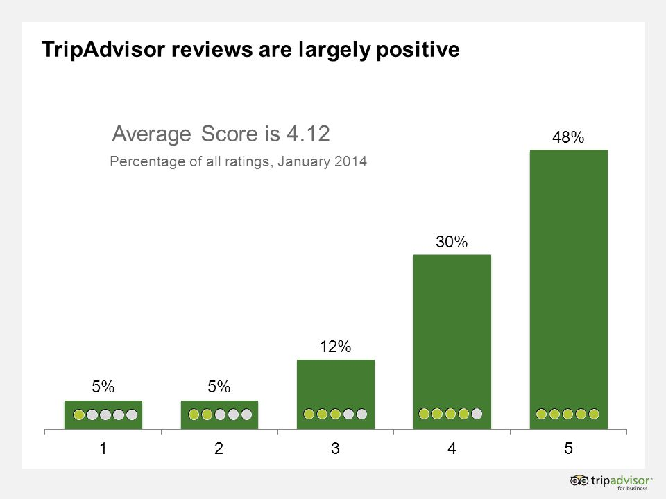 TripAdvisor reviews are largely positive Average Score is 4.12 Percentage of all ratings, January 2014
