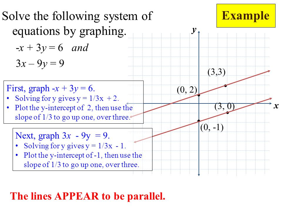 Solve the following system of equations by graphing.