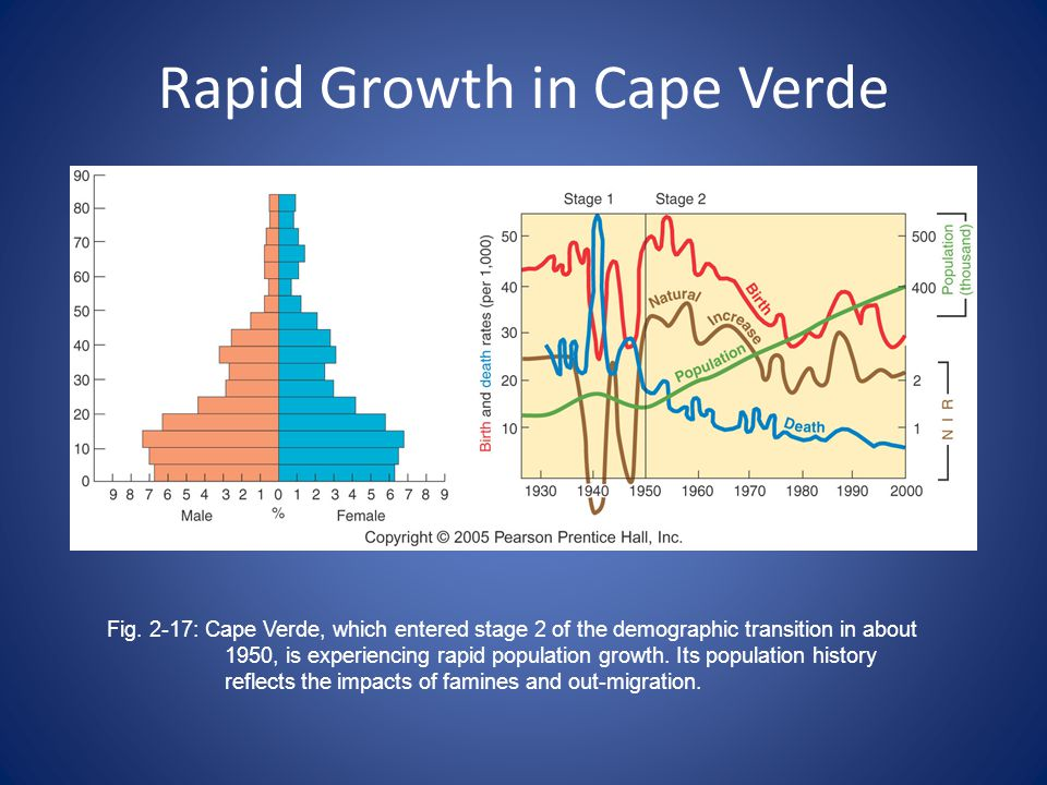 Rapid Growth in Cape Verde Fig.