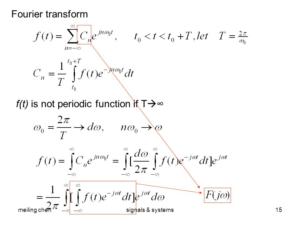 meiling chensignals & systems15 Fourier transform f(t) is not periodic function if T  ∞