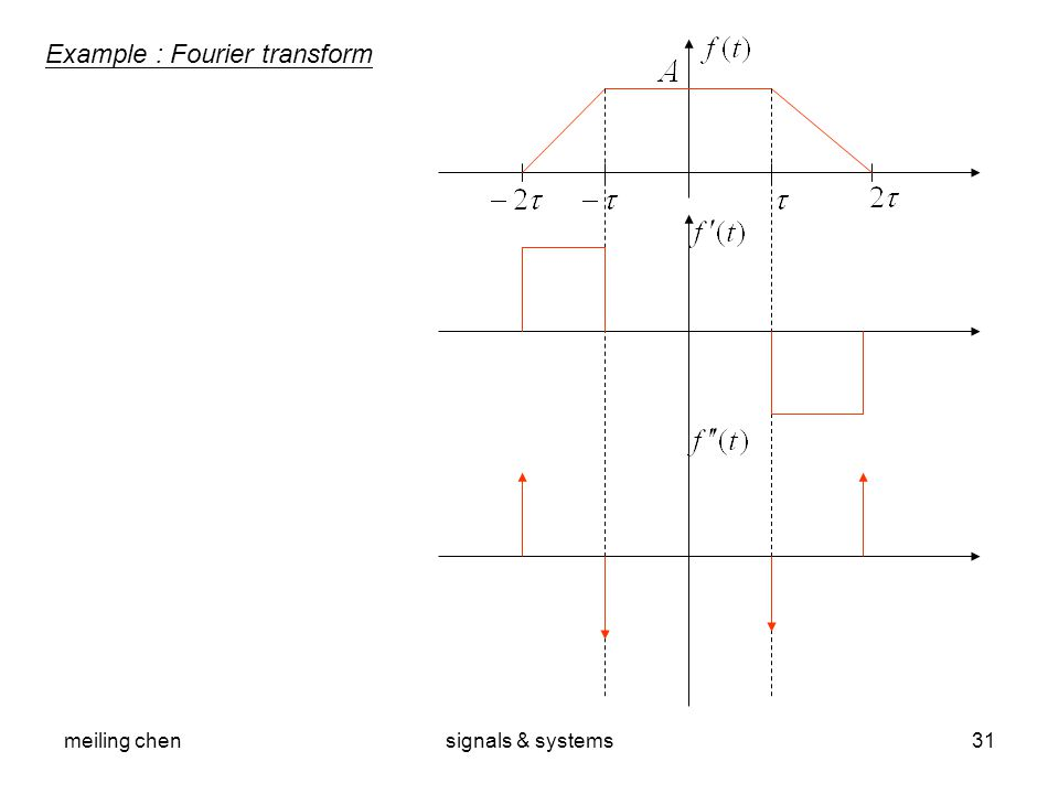meiling chensignals & systems31 Example : Fourier transform