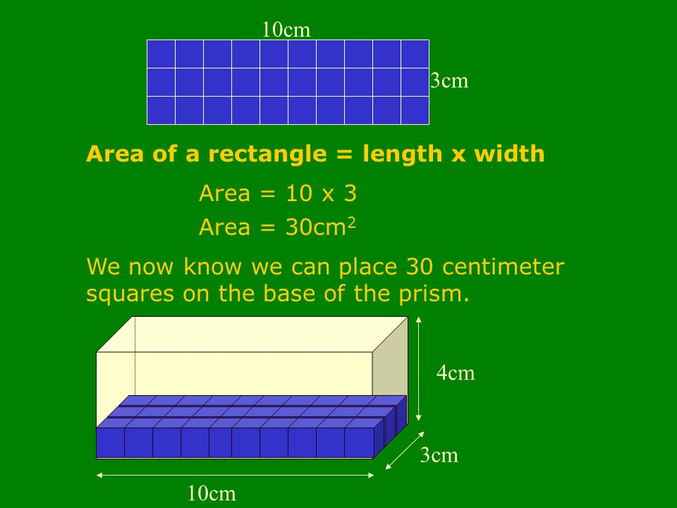 10cm 3cm 4cm 3cm 10cm Area of a rectangle = length x width Area = 10 x 3 Area = 30cm 2 We now know we can place 30 centimeter squares on the base of the prism.