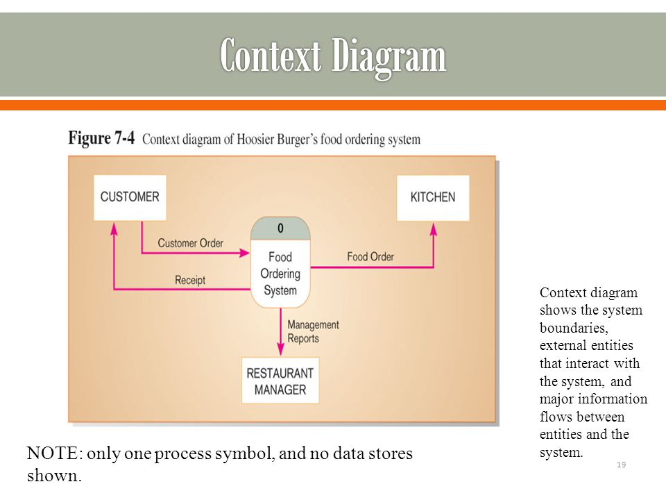 Dr syed noman hasany review of known methodologies analysis 19 context diagram shows the system boundaries ccuart Images