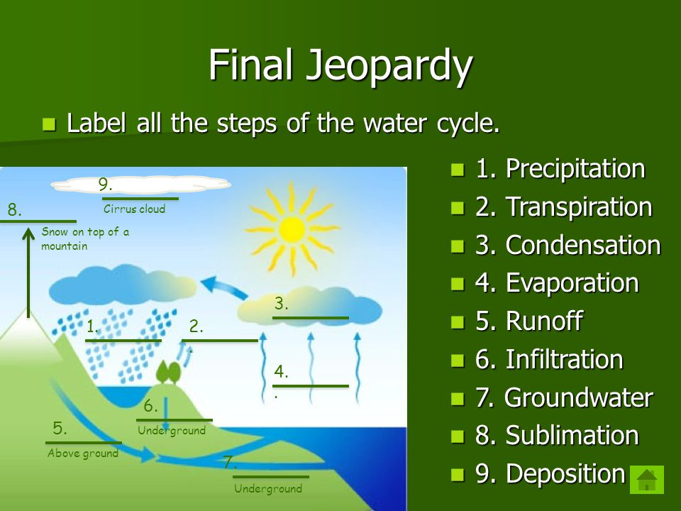 jeopardy 100 hydrologic cycle 1 hydrologic cycle 2 hydrologic cycle rh slideplayer com Water Cycle Foldable water cycle diagram steps