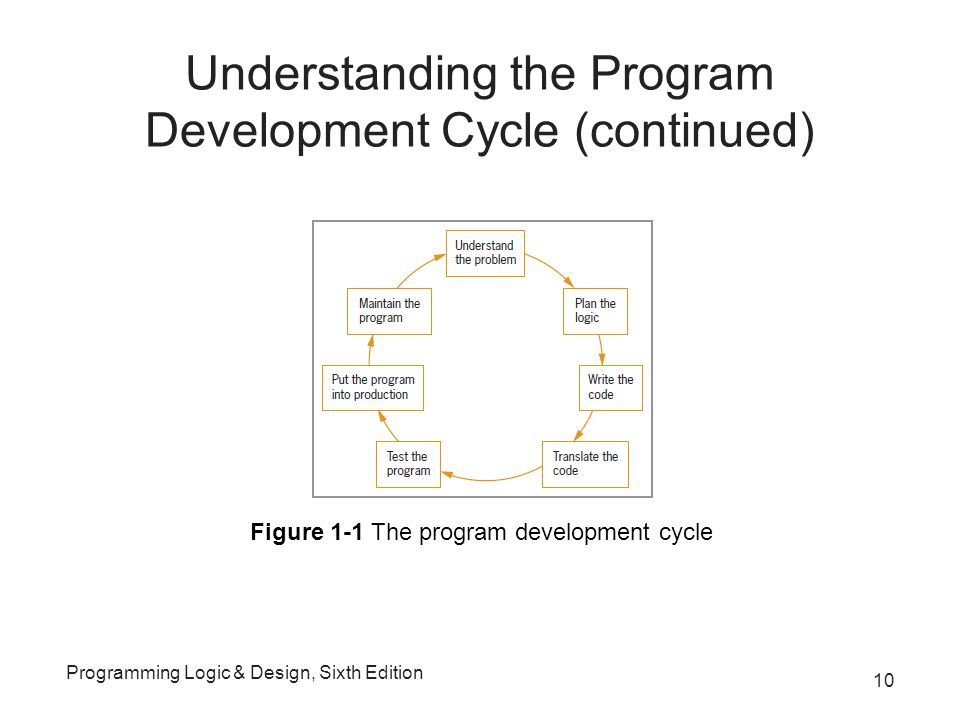 Understanding the Program Development Cycle (continued) Programming Logic & Design, Sixth Edition 10 Figure 1-1 The program development cycle