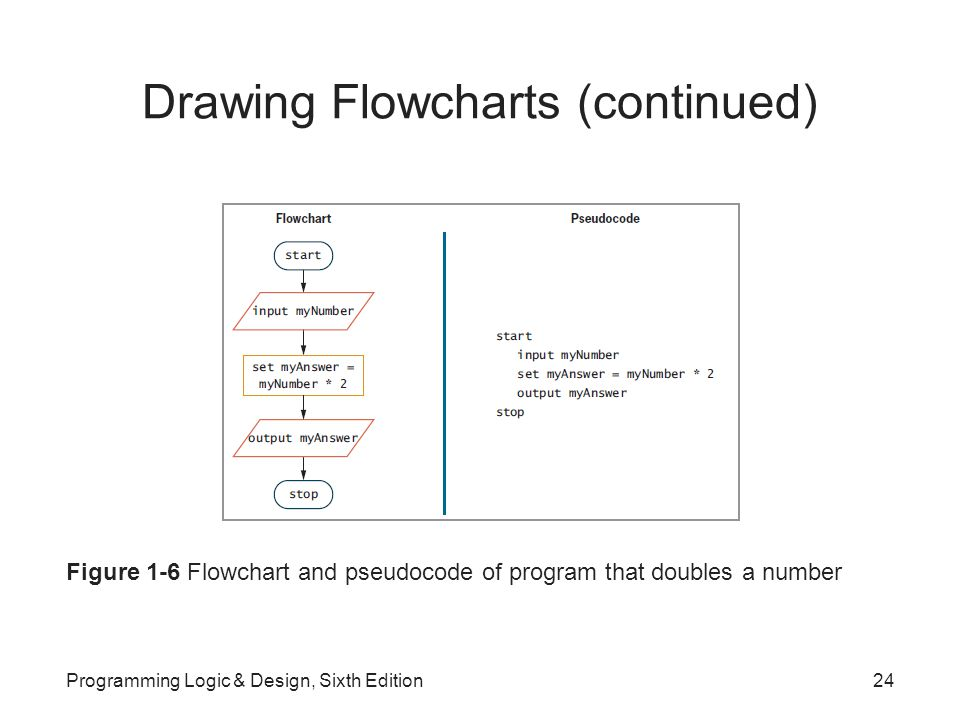 Drawing Flowcharts (continued) Figure 1-6 Flowchart and pseudocode of program that doubles a number Programming Logic & Design, Sixth Edition24