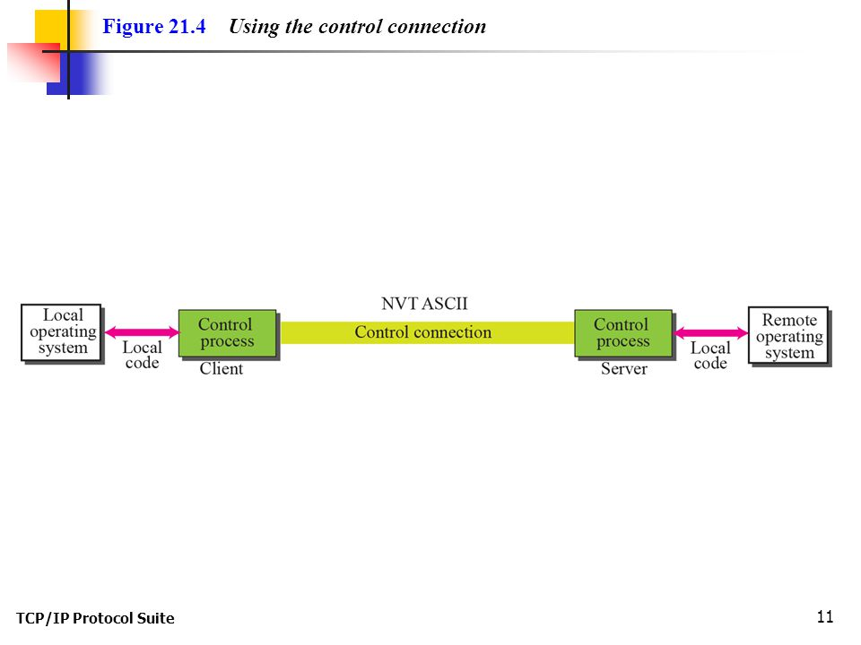 TCP/IP Protocol Suite 11 Figure 21.4 Using the control connection