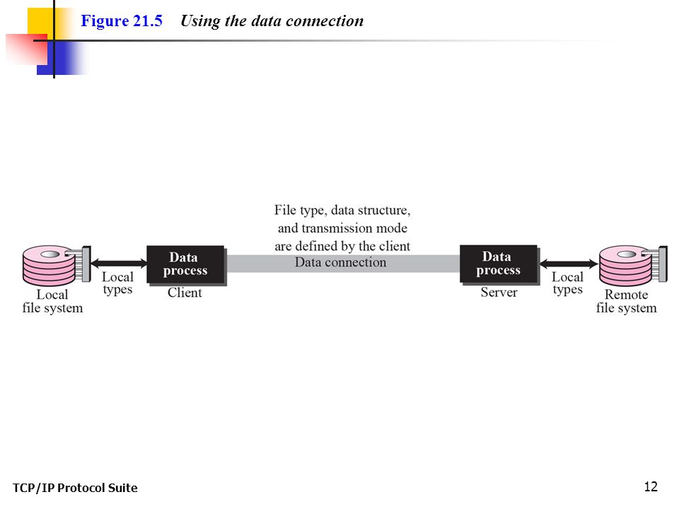 TCP/IP Protocol Suite 12 Figure 21.5 Using the data connection