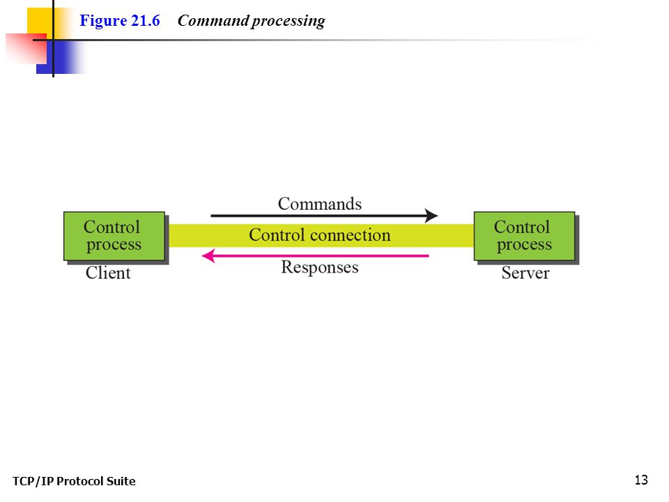 TCP/IP Protocol Suite 13 Figure 21.6 Command processing
