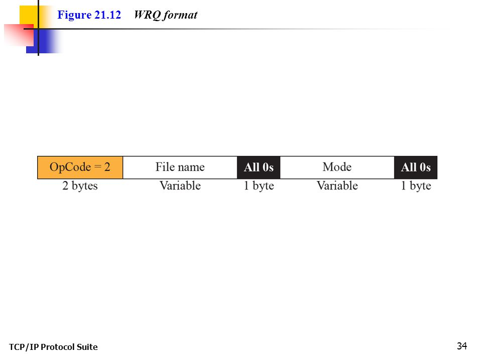TCP/IP Protocol Suite 34 Figure WRQ format