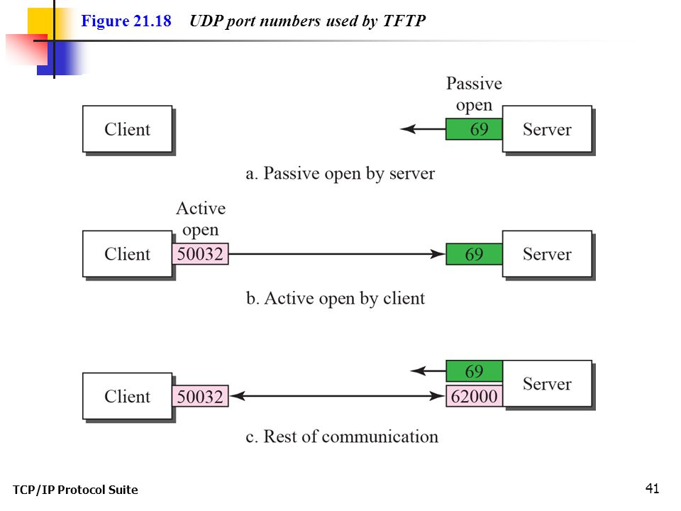 TCP/IP Protocol Suite 41 Figure UDP port numbers used by TFTP
