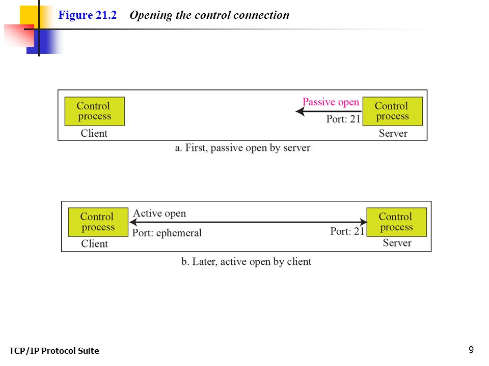 TCP/IP Protocol Suite 9 Figure 21.2 Opening the control connection