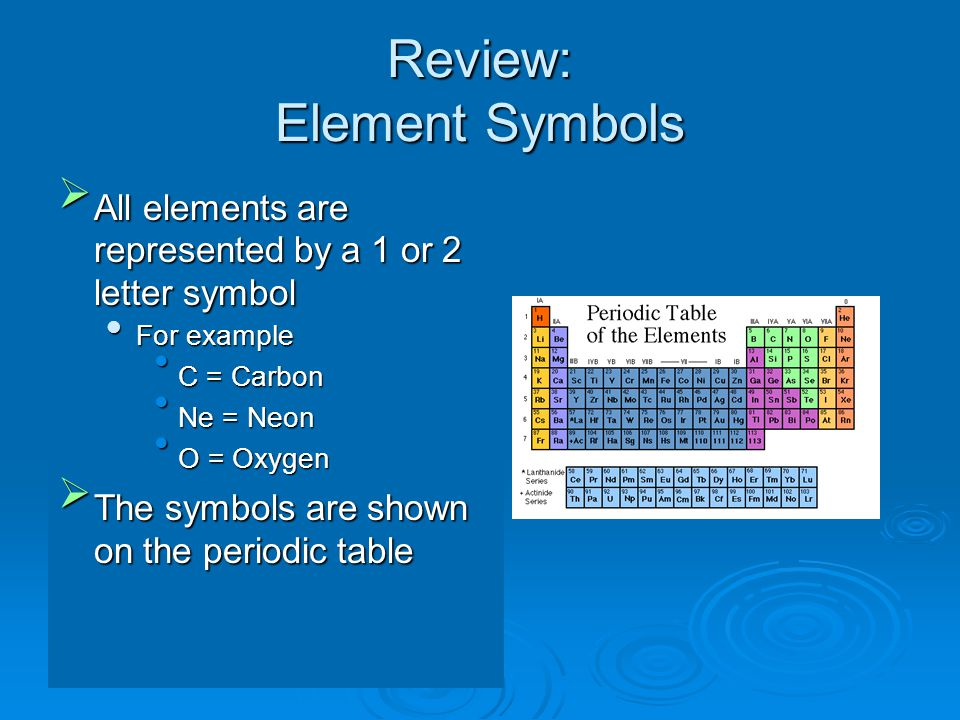 Chemical equations putting chemical changes into words ppt download 4 review element symbols urtaz Images