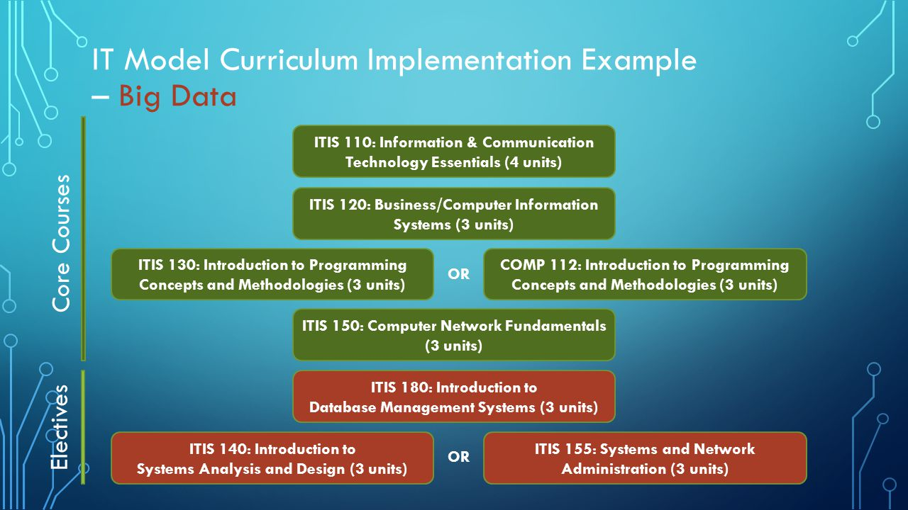 introduction to information and communication technology