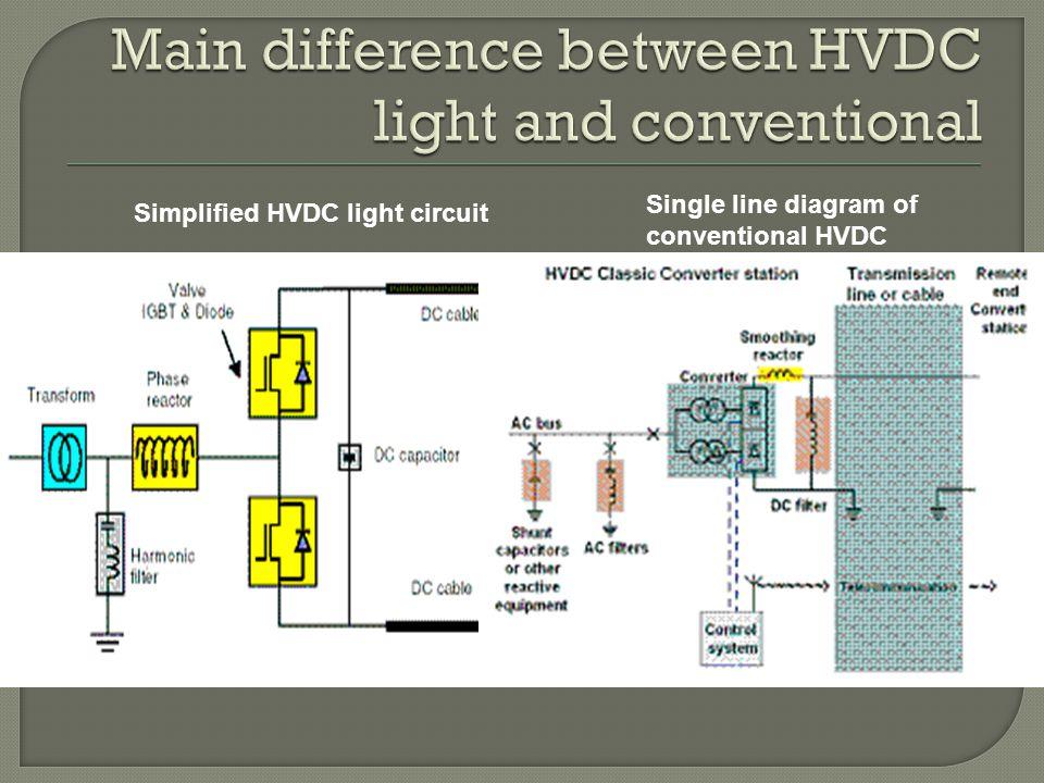 Hvdc light