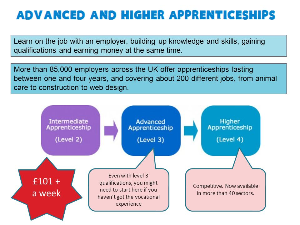 More than 85,000 employers across the UK offer apprenticeships lasting between one and four years, and covering about 200 different jobs, from animal care to construction to web design.