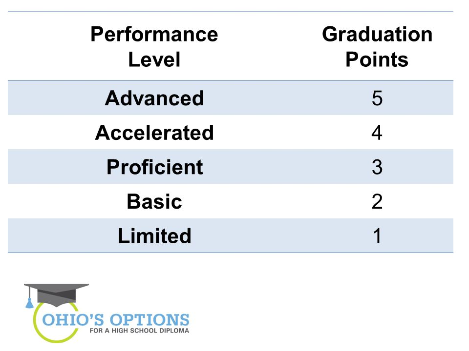 Performance Level Graduation Points Advanced5 Accelerated4 Proficient3 Basic2 Limited1