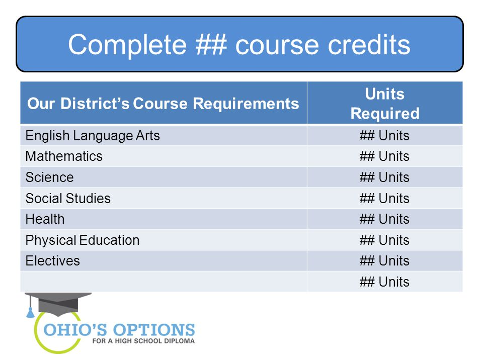 Our District's Course Requirements Units Required English Language Arts## Units Mathematics## Units Science## Units Social Studies## Units Health## Units Physical Education## Units Electives## Units Complete ## course credits