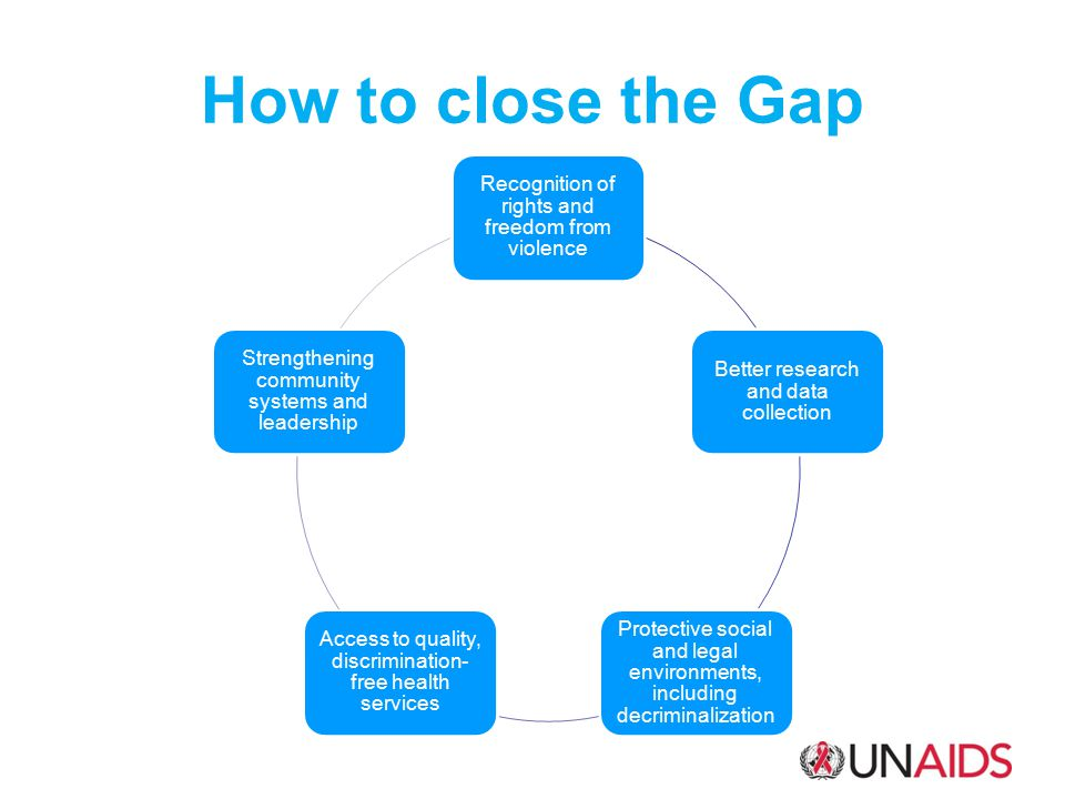How to close the Gap Recognition of rights and freedom from violence Better research and data collection Protective social and legal environments, including decriminalization Access to quality, discrimination-free health services Strengthening community systems and leadership