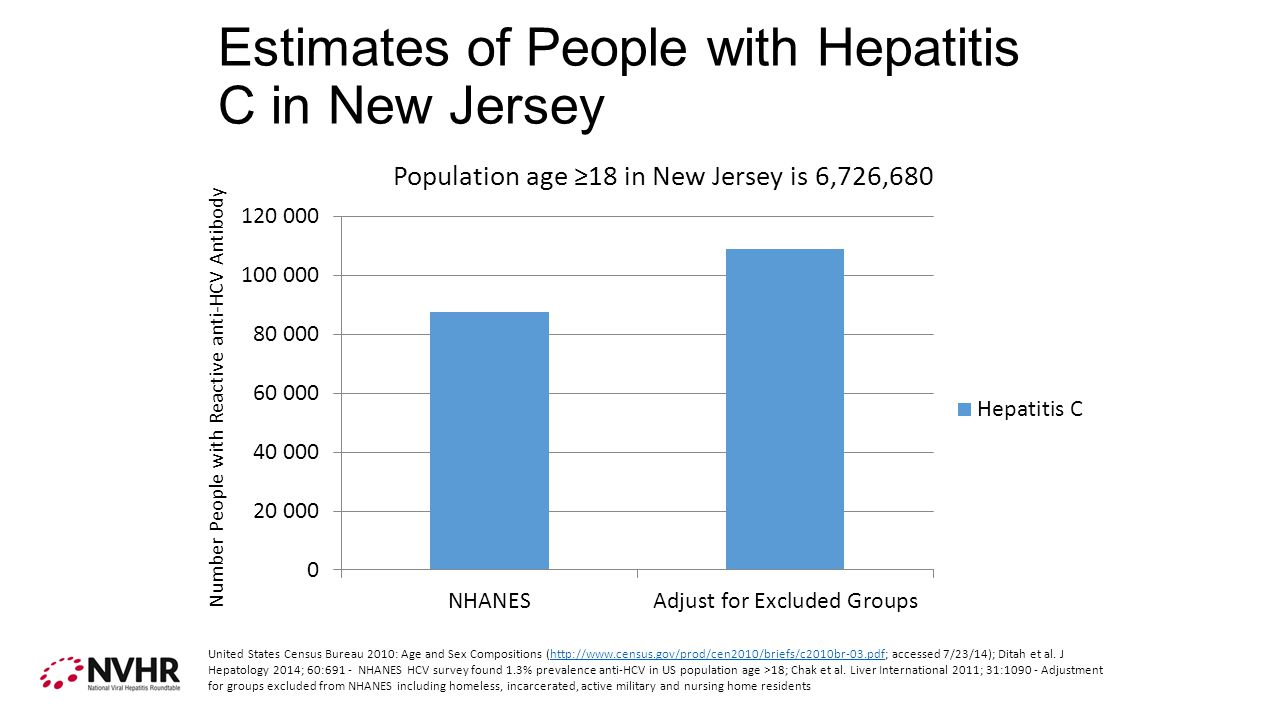 Estimates of People with Hepatitis C in New Jersey Number People with Reactive anti-HCV Antibody United States Census Bureau 2010: Age and Sex Compositions (  accessed 7/23/14); Ditah et al.
