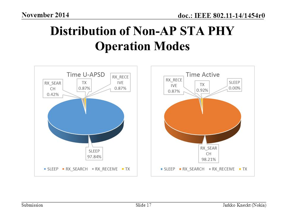 Submission doc.: IEEE /1454r0 Distribution of Non-AP STA PHY Operation Modes Slide 17Jarkko Kneckt (Nokia) November 2014