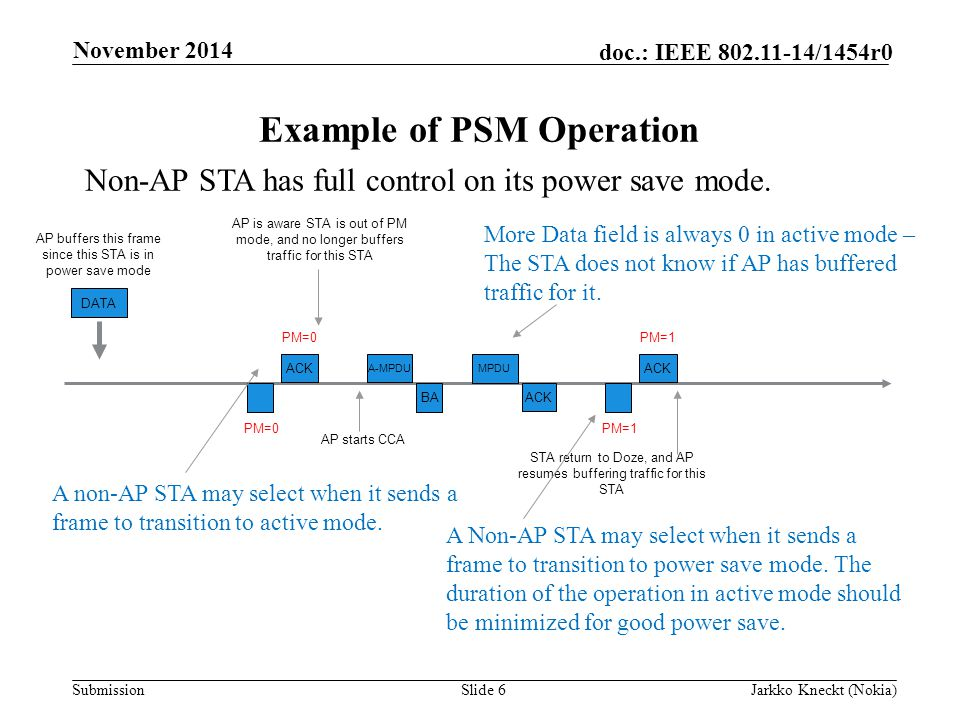 Submission doc.: IEEE /1454r0 Example of PSM Operation Slide 6Jarkko Kneckt (Nokia) November 2014 ACK A-MPDU AP starts CCA BA STA return to Doze, and AP resumes buffering traffic for this STA PM=0 AP is aware STA is out of PM mode, and no longer buffers traffic for this STA MPDU ACK PM=1 More Data field is always 0 in active mode – The STA does not know if AP has buffered traffic for it.