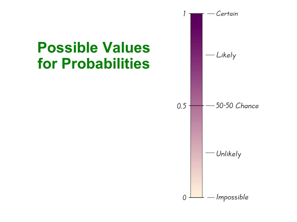 Possible Values for Probabilities