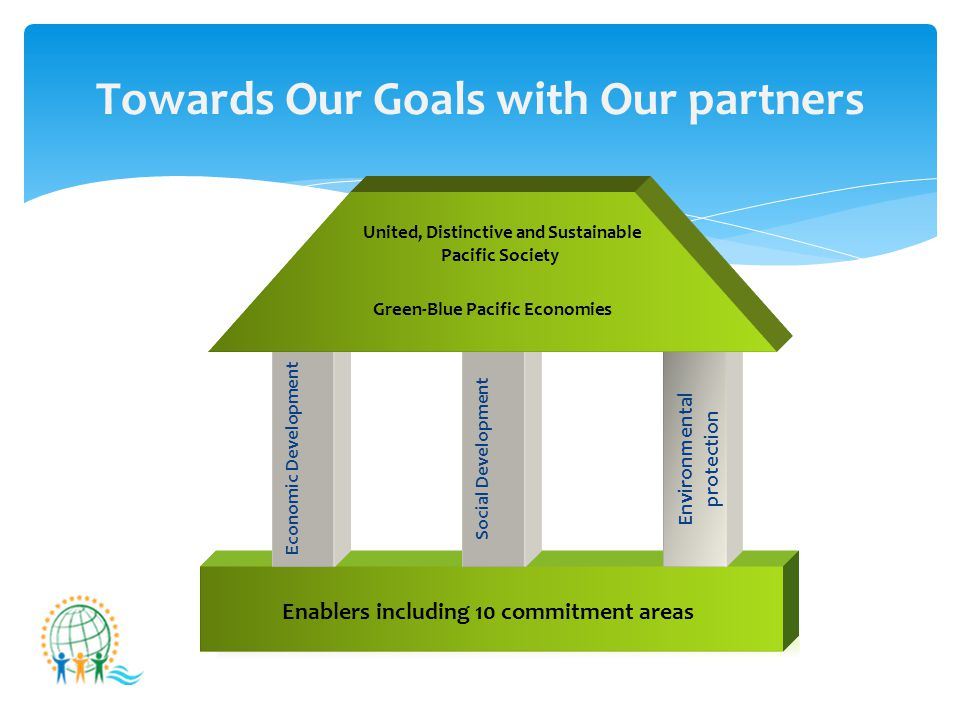 Towards Our Goals with Our partners Economic Development Environmental protection Social Development Green-Blue Pacific Economies United, Distinctive and Sustainable Pacific Society Enablers including 10 commitment areas