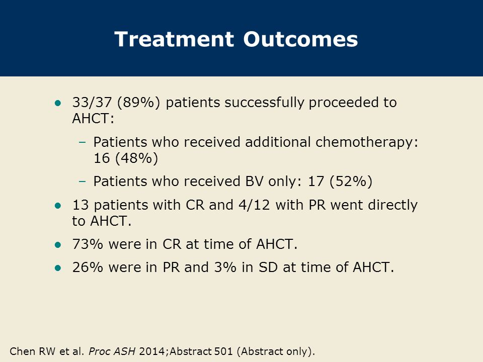 Treatment Outcomes 33/37 (89%) patients successfully proceeded to AHCT: –Patients who received additional chemotherapy: 16 (48%) –Patients who received BV only: 17 (52%) 13 patients with CR and 4/12 with PR went directly to AHCT.
