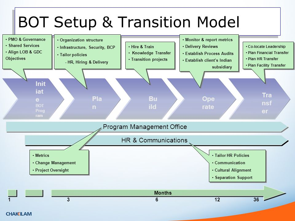 Outsourcing Models Build Operate Transfer Outsourcing Models
