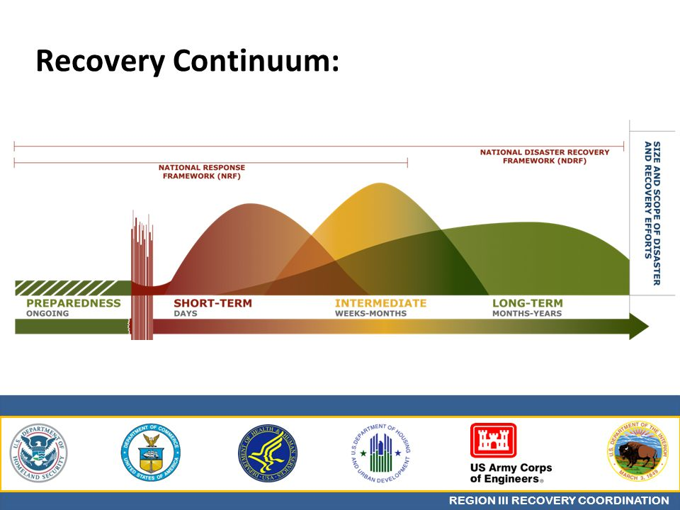 REGION III RECOVERY COORDINATION Recovery Continuum: