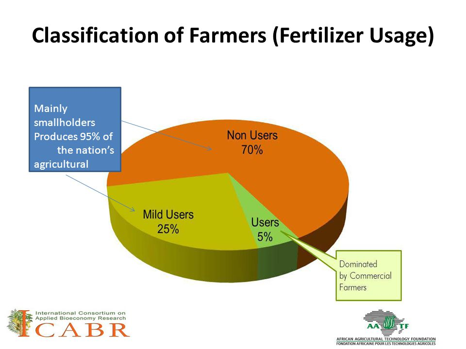Classification of Farmers (Fertilizer Usage) Mainly smallholders Produces 95% of the nation's agricultural output
