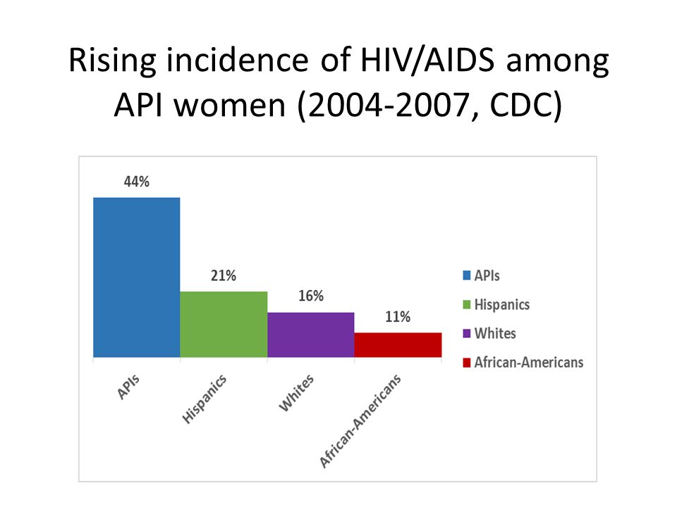 Rising incidence of HIV/AIDS among API women ( , CDC)