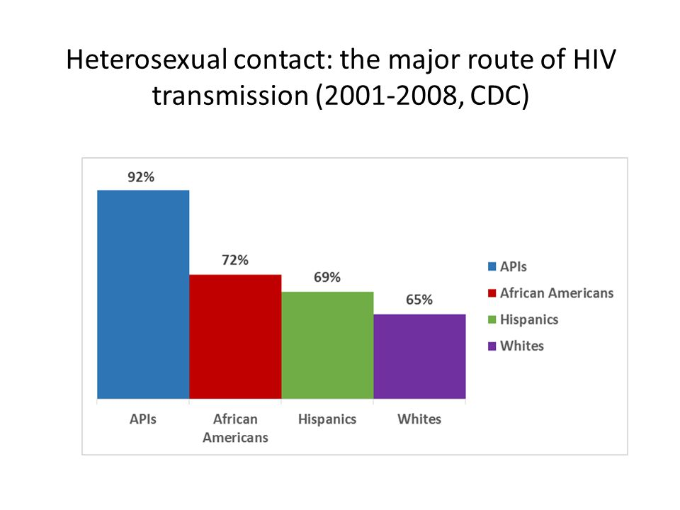 Heterosexual contact: the major route of HIV transmission ( , CDC)