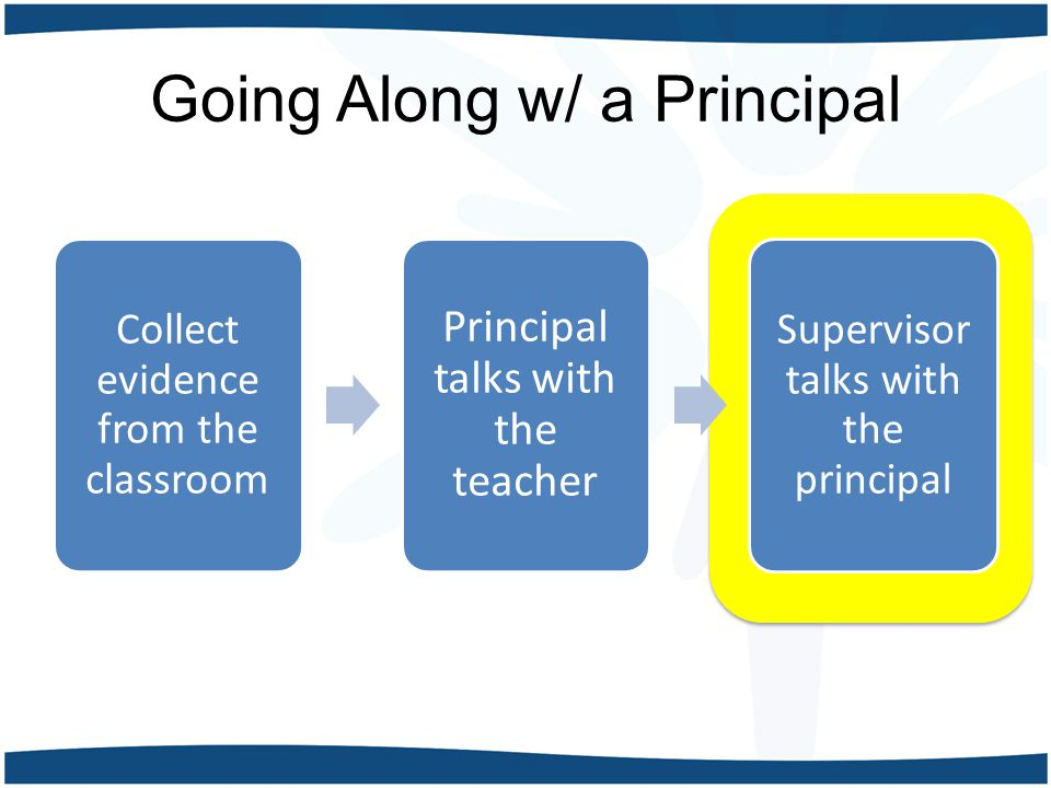 Going Along w/ a Principal Collect evidence from the classroom Principal talks with the teacher Supervisor talks with the principal