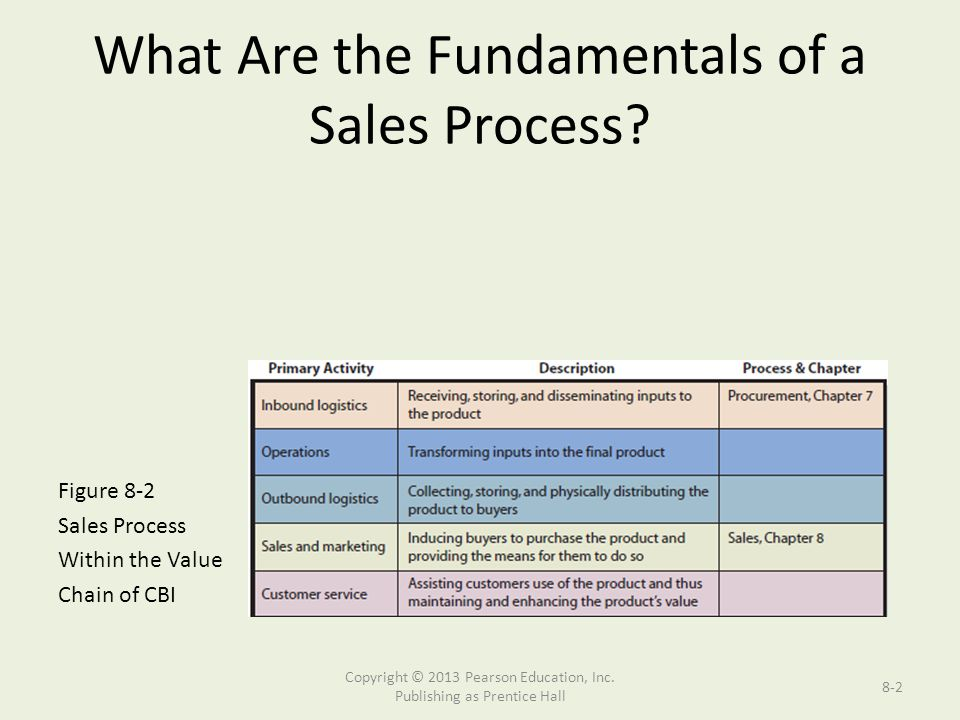 What Are the Fundamentals of a Sales Process.
